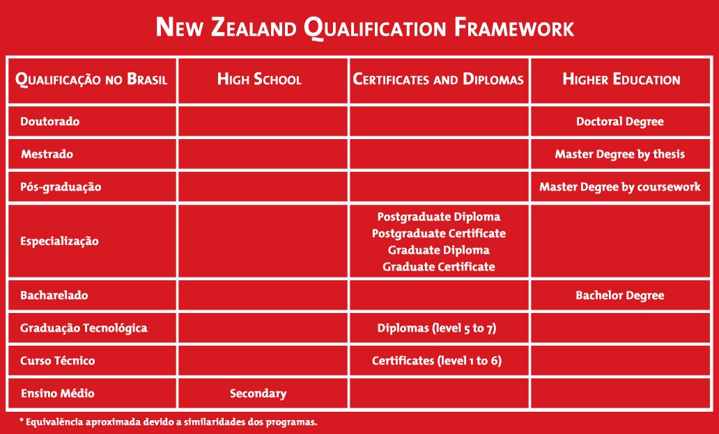 New Zealand Qualification Framework